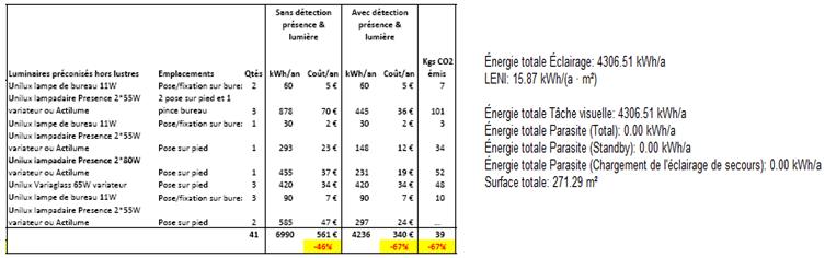 Bilan énergétique et économique prévisionnel