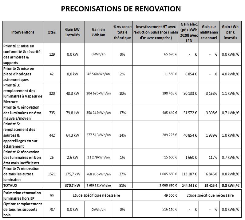 Liste des préconisations de rénovation d'éclairage public avec chiffrage de l'investissement estimé et des économies envisageables au niveau AVP