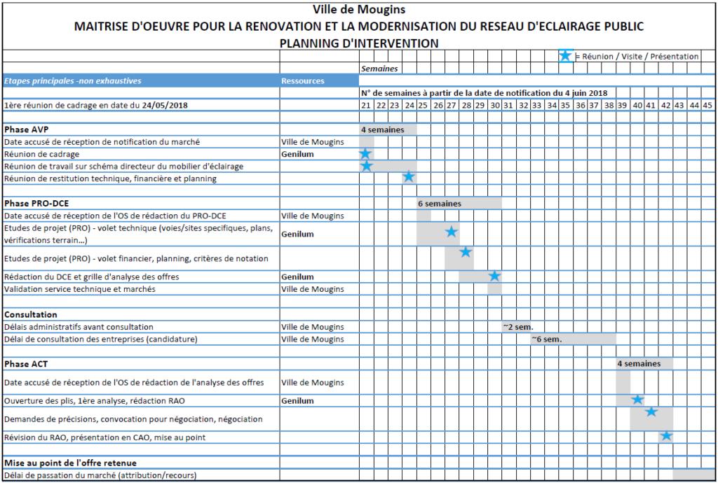 Planning de Maîtrise d'Oeuvre pour la rénovation de l'éclairage public de la phase AVP à la phase ACT